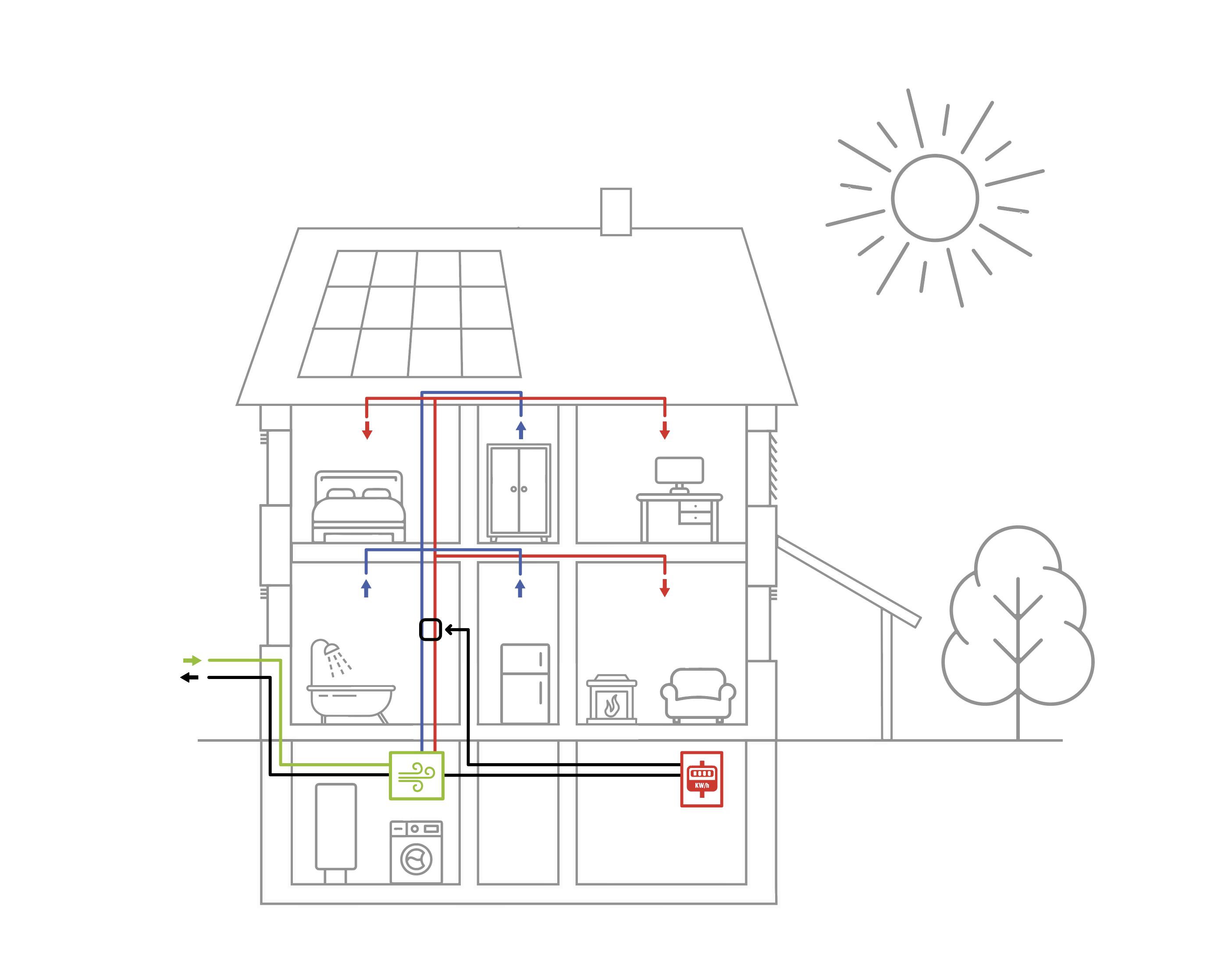 Riadené vetranie s rekuperáciou tepla